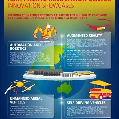 DHL - Asia Pacific Innovation center