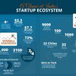 Diaspora intensify focus on Indian startups